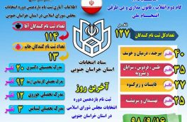 روایت آماری#اینفو_گرافی داوطلبین انتخابات خراسان جنوبی