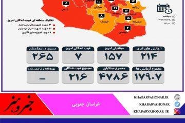 آمار مبتلایان به کرونا به تفکیک شهرستان های خراسان جنوبی