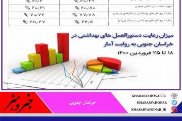 میزان رعایت دستورالعمل های بهداشتی در خراسان جنوبی به روایت آمار ::   ۱۸ تا ۲۵ فروردین ۱۴۰۰