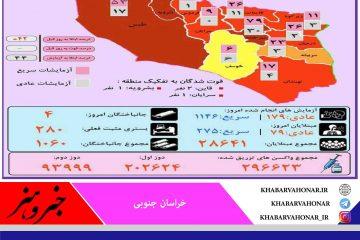 وضعیت کرونا به تفکیک شهرستان های خراسان جنوبی 🗓 یکشنبه ۷ شهریورماه ۱۴۰۰