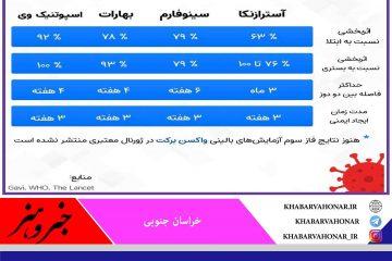 جمعبندی اثربخشی واکسنهای کرونا موجود در ایران